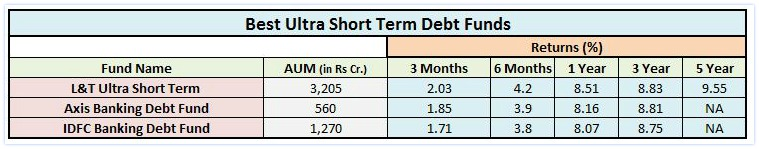 best-ultra-short-term-debt-mutual-funds-for-2017-18-pic