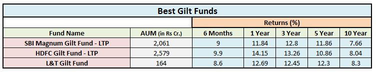 best-gilt-debt-funds-top-gilt-mutual-funds-2017