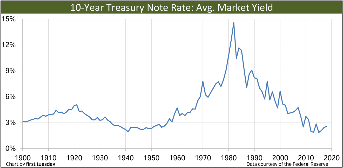 Mortgage Rates: 60-Year Cycle - Rates are Increasing Next 20-30 years
